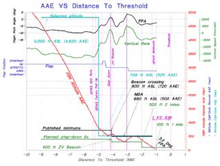 Air Informatics E Enabled Foqa